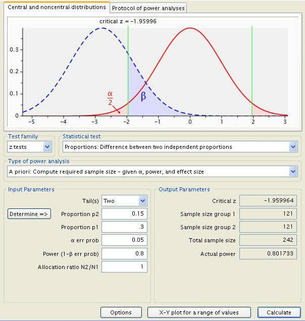 Two independent proportions power analysis | G*Power Data Analysis ...