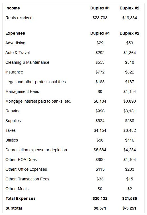 Our 2013 Rental Profit/Loss Statement (Schedule E) http://www ...