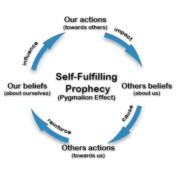 What Is a Self-Fulfilling Prophecy?