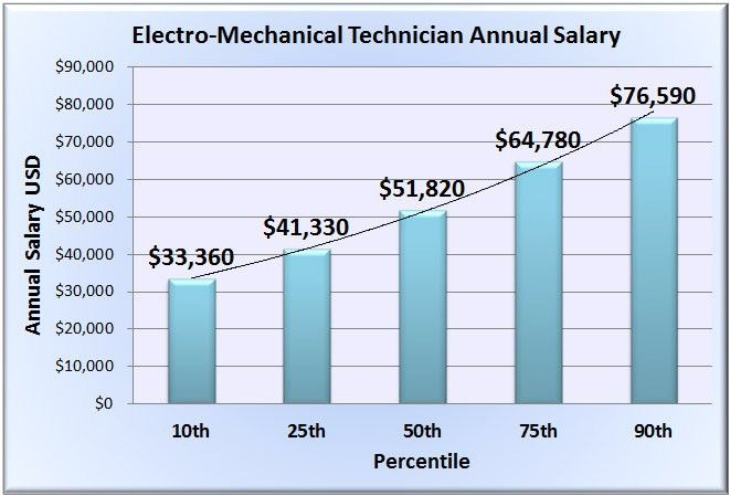 Electro-Mechanical Technician Salary - Wages in 50 U.S. States