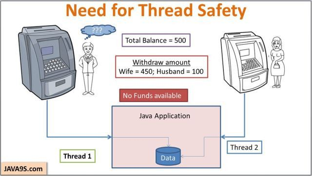 Thread Safety in Java - Code Synchronization | JAVA9S.com