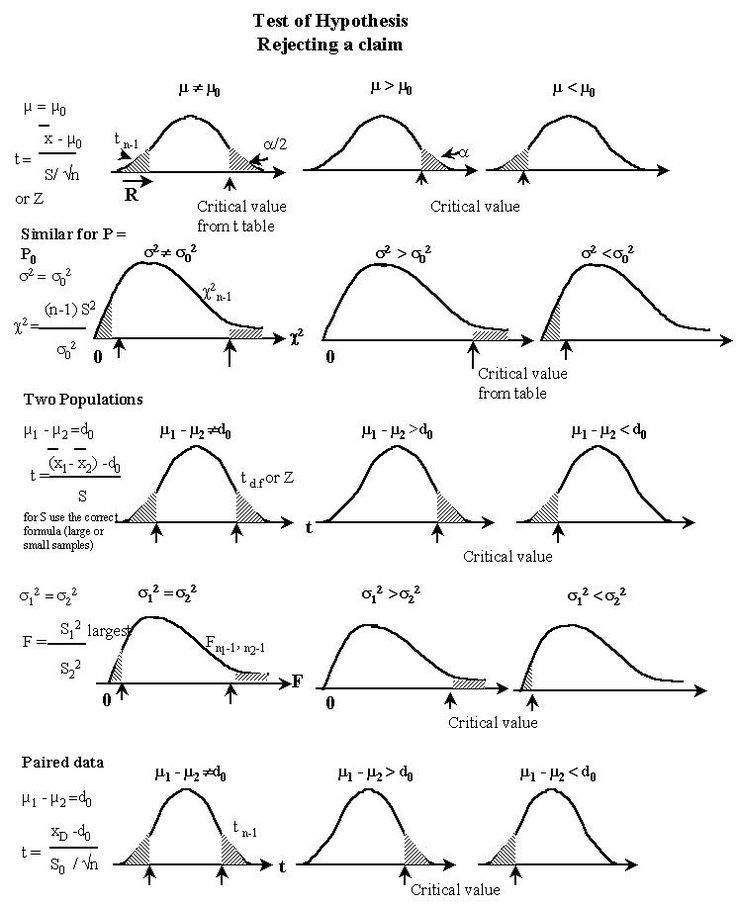 Best 25+ Null hypothesis ideas on Pinterest | Statistics funny ...