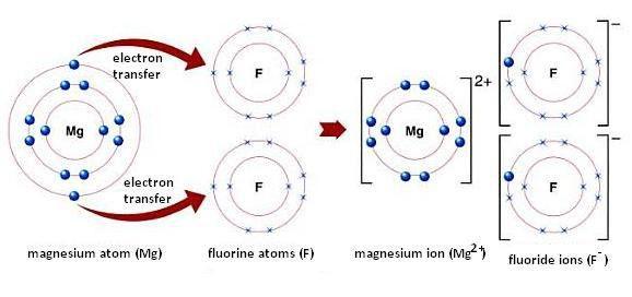 Ionic Bonding, Ionic Bond Examples, Formation of Ionic Bonds ...