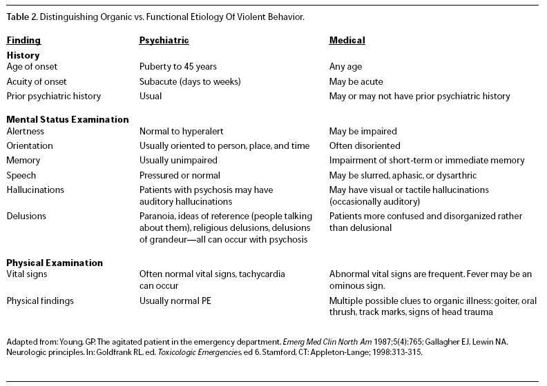 Distinguishing Organic vs Functional Etiology Of Violent Behavior Emergency  Medicine Practice.JPG