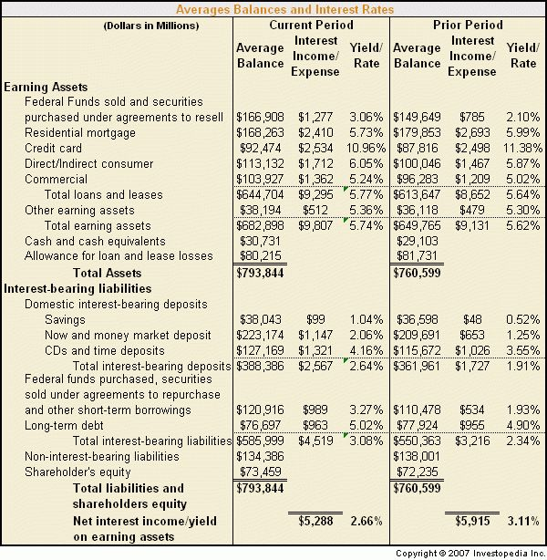 Analyzing A Bank's Financial Statements