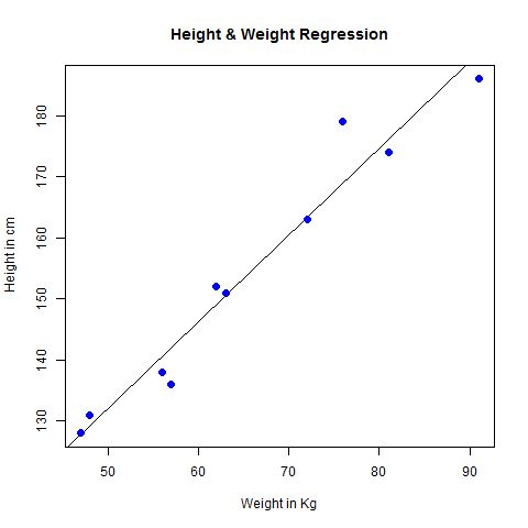 R Linear Regression