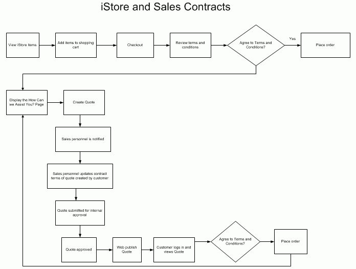 Oracle Sales Contracts Implementation and Administration Guide