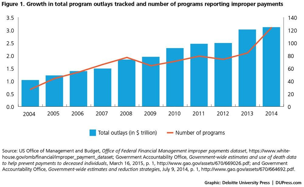 Fraud, waste, and abuse in entitlement programs | Deloitte ...