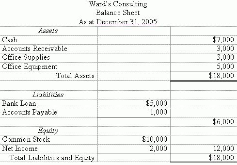 Accounting Trial Balance Example and Financial Statement ...