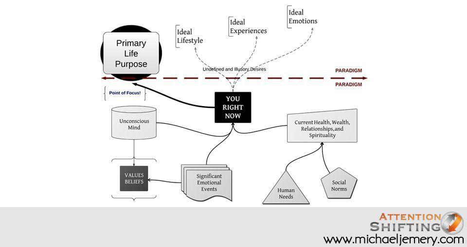 Life Coaching | Personal Development Coaching
