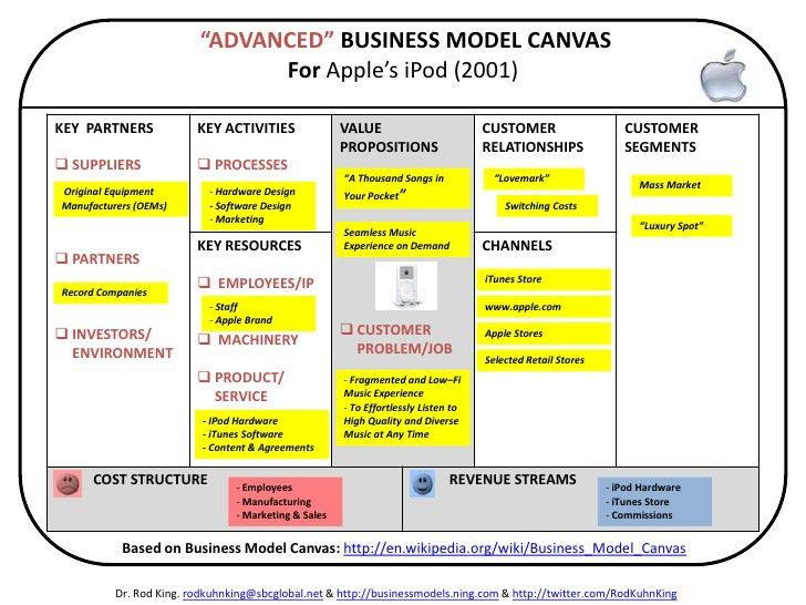 Advanced Business Model Canvas