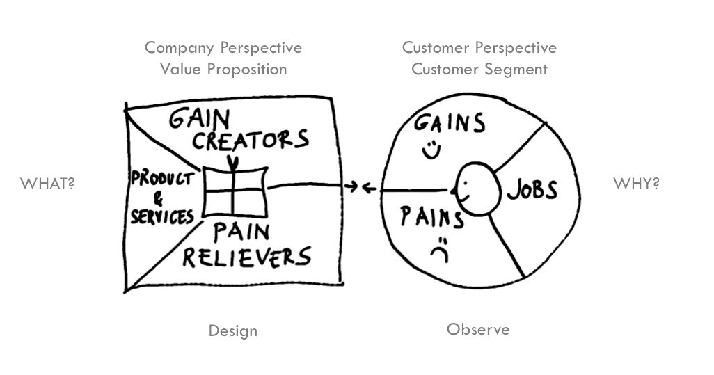 How to create a Value Proposition | Inquentia