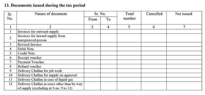 How to File GSTR 1 on GST Portal | Guide to GSTR 1 Filing
