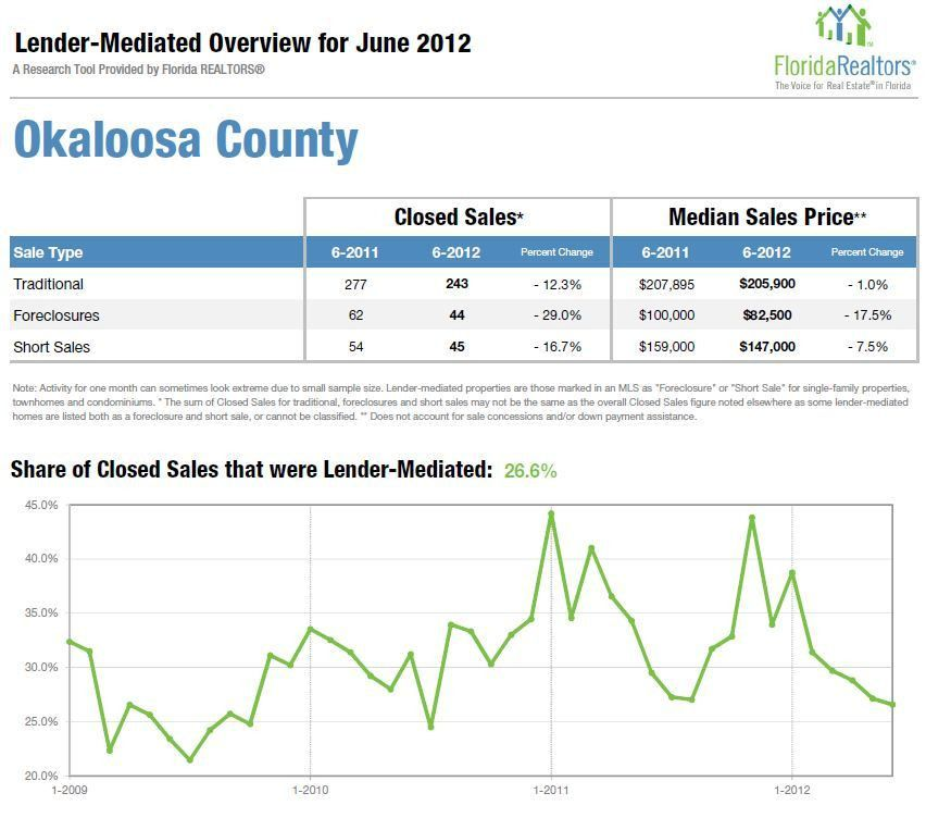 NW Florida Market Update July 2012