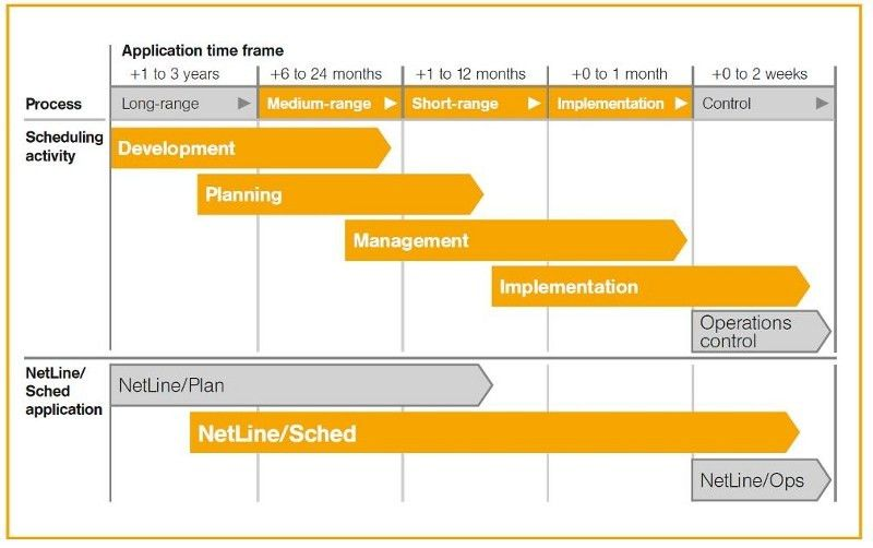 PaaSage - Flight scheduling use case