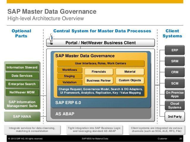 Sap master data governance for material data