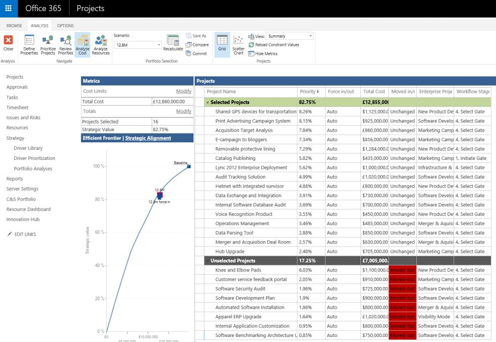 Do the right things with Portfolio Analysis in Microsoft Project ...