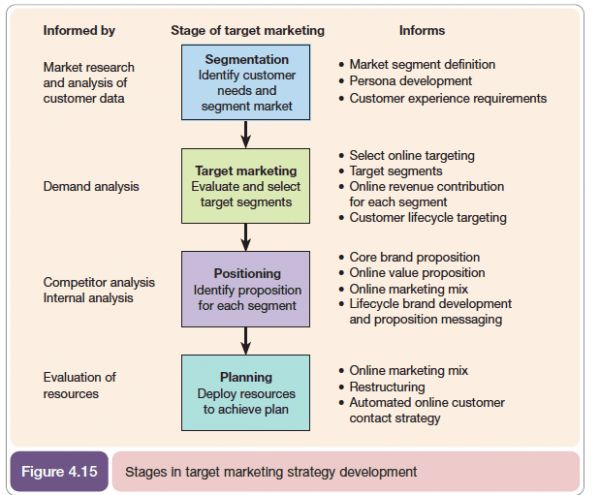 Marketing models that have stood the test of time | Smart Insights