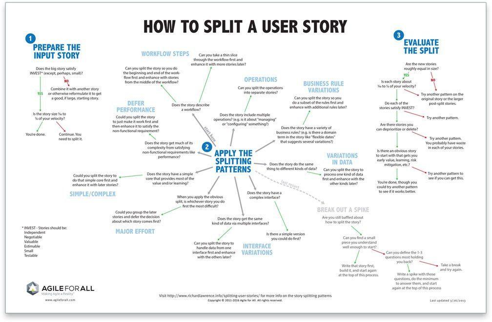 Patterns for Splitting User Stories - Agile For All