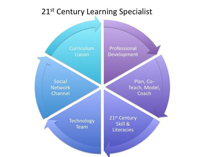 A Day in the Life of a 21st Century Learning Specialist | Silvia ...