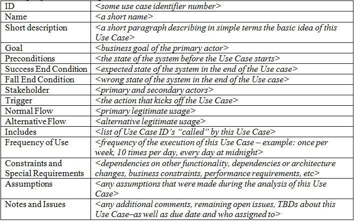 use case testing - IntexSoft