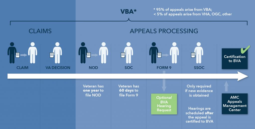 The appeals process: Appeals at the regional office level ...