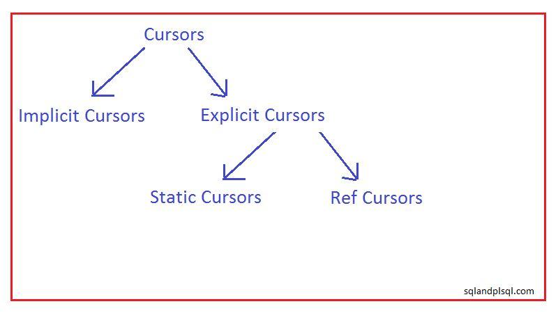 Oracle Cursor basics