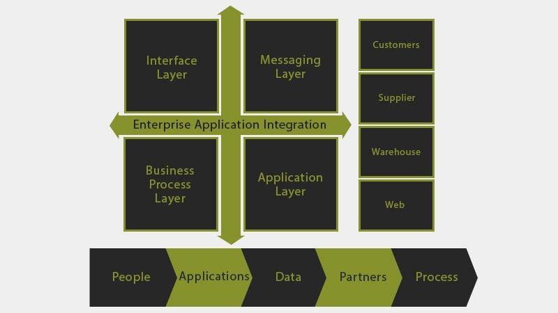 Enterprise Application Integration (EAI) – Allied Consultants