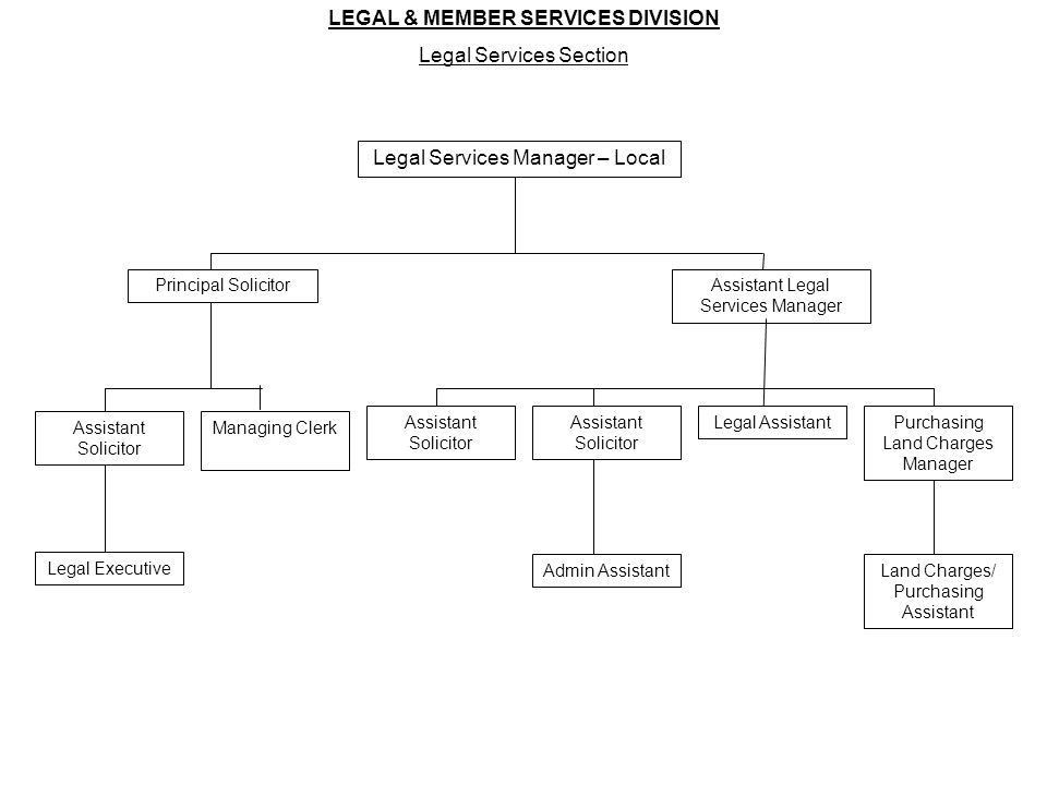 LEGAL & MEMBER SERVICES DIVISION - ppt download