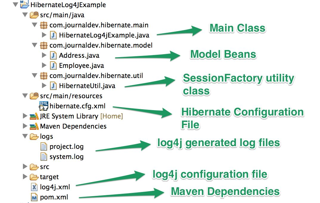Hibernate Log4j Logging - JournalDev