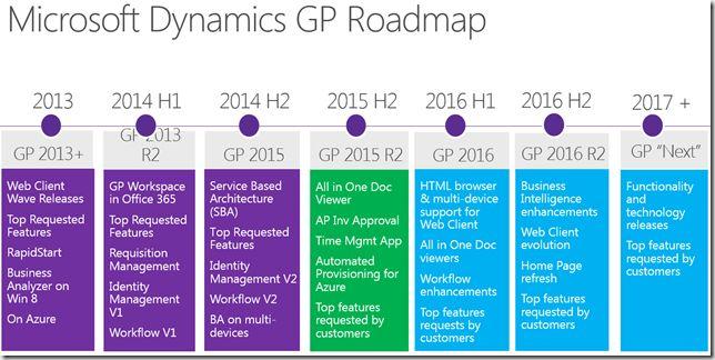 Microsoft Dynamics GP Roadmap and User Interface Design | David ...