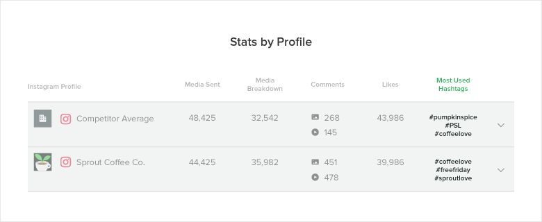 Instagram Analytics Guide: Pull & Examine Your Data | Sprout Social