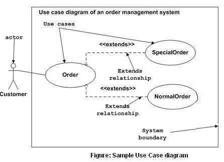 UML - Use Case Diagrams