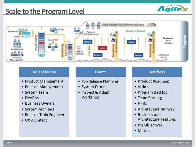 Comparing Scaled Agile Framework (SAFe) and Disciplined Agile Deliver…