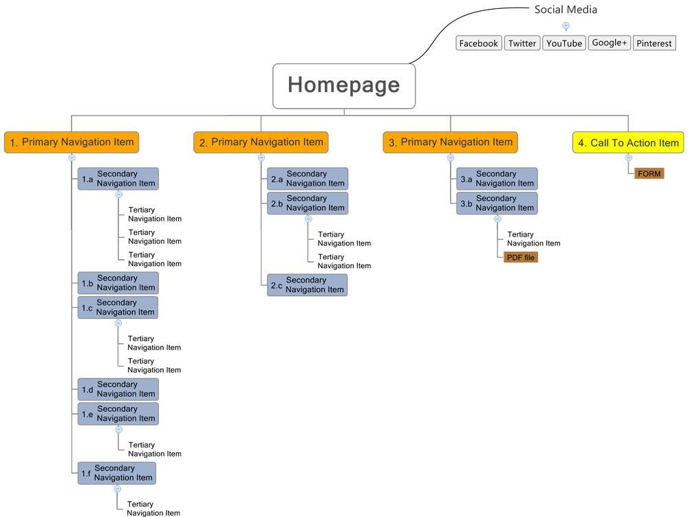 Sitemaps 101: An Introduction to Sitemapping Your Website - Oneupweb