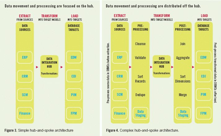 Data Integration Architecture: What It Does, Where It's Going, and ...