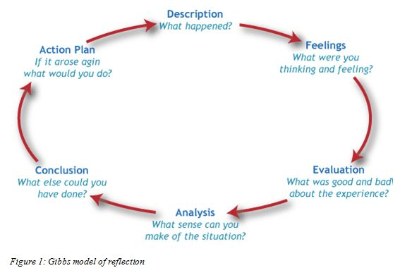 How to Write a Reflective Essay – The WritePass Journal : The ...
