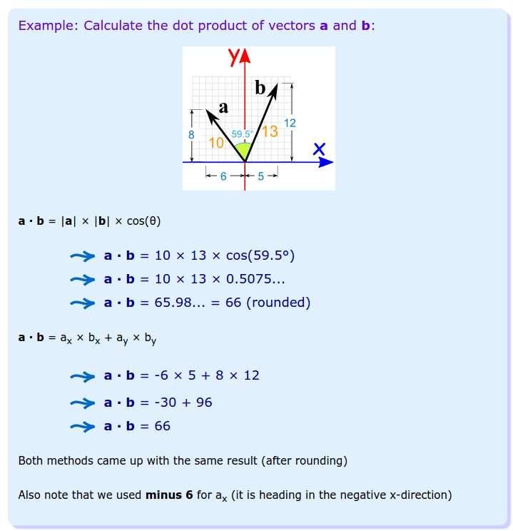 vectors - Why are these values of this dot product expression not ...