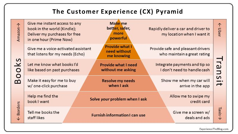 The CX Pyramid: Why Most Customer Experience Efforts Fail | Augie ...