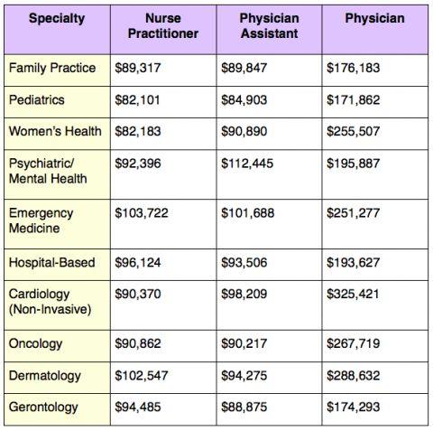 Best 25+ Rn salary ideas on Pinterest | Nursing career, Registered ...