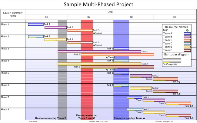Multi-Phase Project Schedule Gantt Chart | OnePager Pro