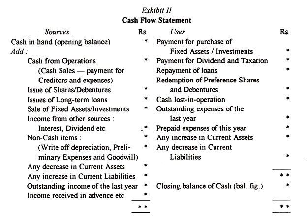 Cash Flow Statement: Meaning, Importance and Preparation