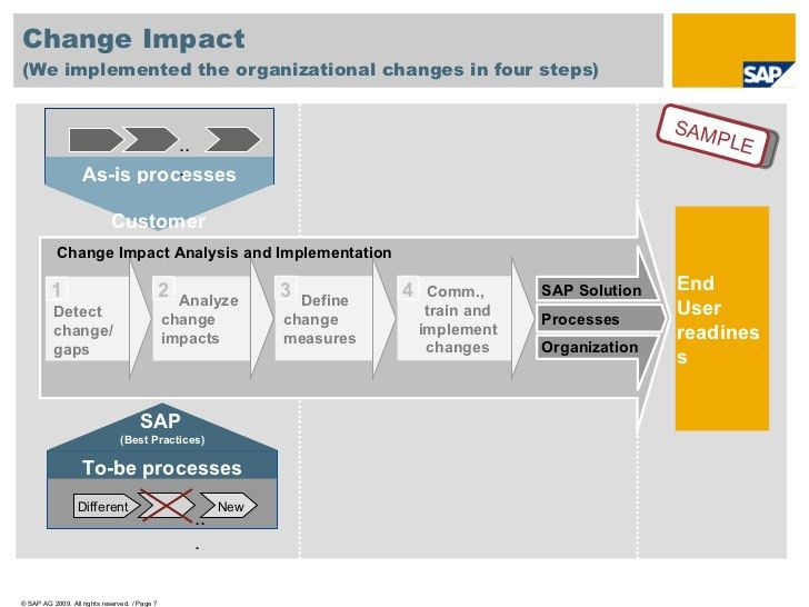 Bbp change impact analysis sample_2009_v07
