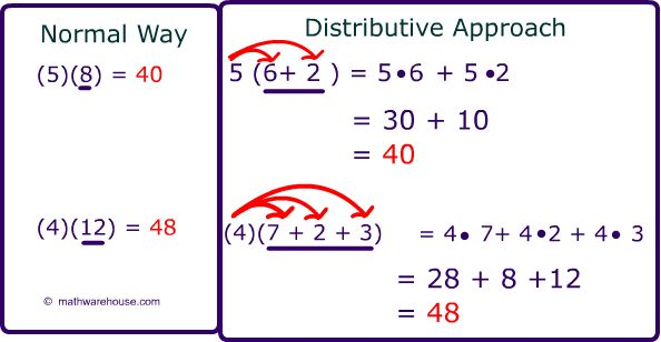 Distributive property Definition with examples, practice problems ...