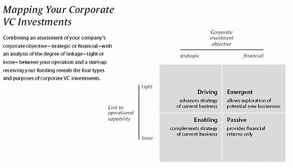Making Sense of Corporate Venture Capital