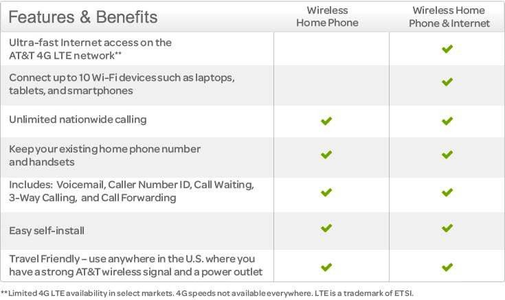 Wireless Home Phone from AT&T