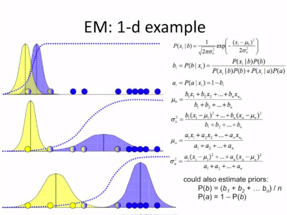 bayesian - Bayes' theorem in 1-d EM algorithm - Cross Validated