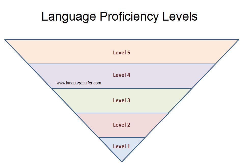 Breathtaking How To Describe Language Skills On Resume 12 On ...