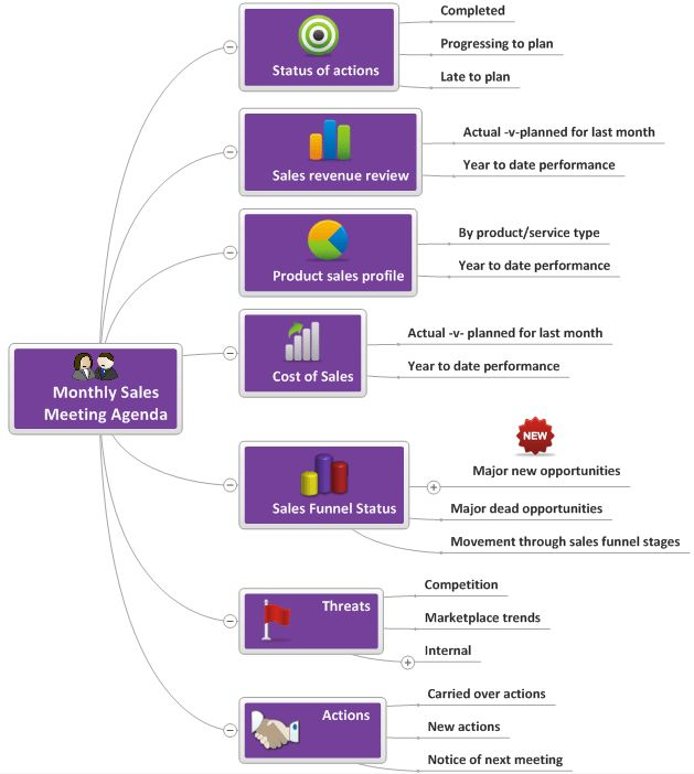 5 Tips to Run Effective Meetings using Mind Mapping