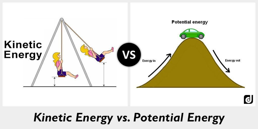 Difference between Kinetic Energy and Potential Energy